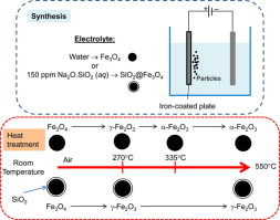 PAPER: Thermal stability of magnetite particles made by an electrochemical method, 電気化学法で合成した磁気粒子の熱安定性