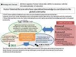Between 3 universities (Japan) and 7 universities (Indonesia/Malaysia/Thailand)