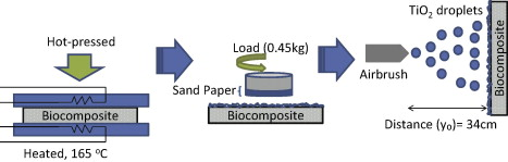 PAPER: Fine particles on bio-composite surface. ココナツ殻由来素材の表面に微粒子を集積