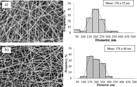 """PAPER: """"Re-use"""" enzyme in ~200 nm polymer fiber: 高分子ファイバー中に再利用可の酵素"""